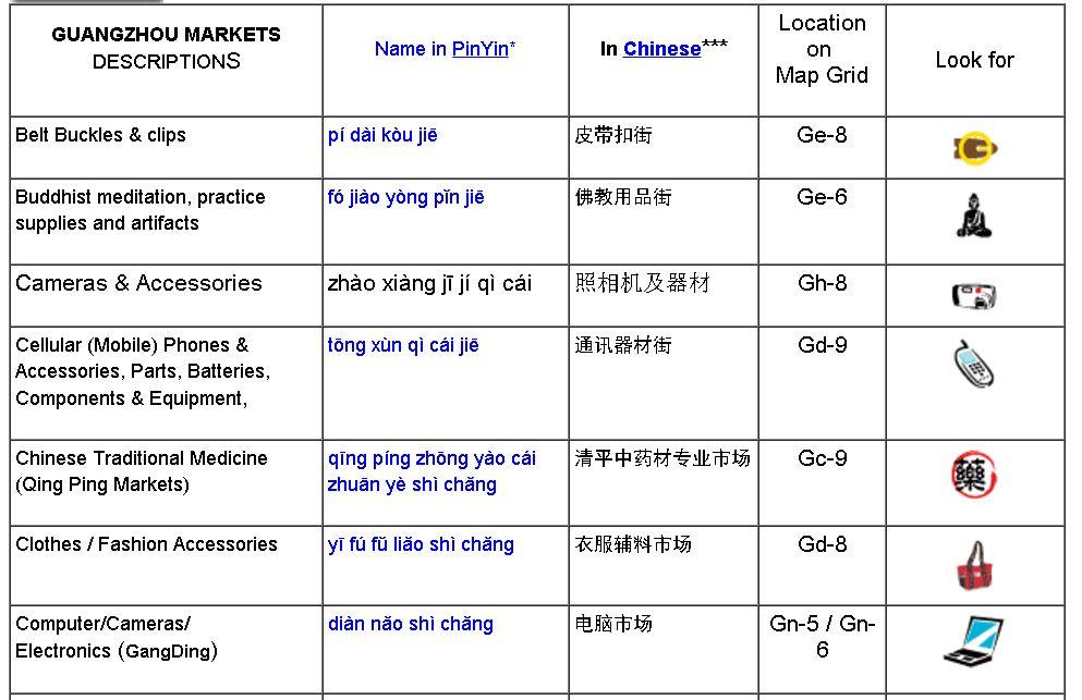 Guangzhou Wholesale Markets Cheat Sheet