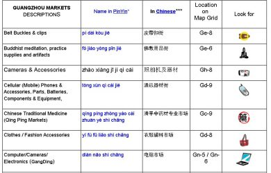 Guangzhou Wholesale Markets Cheat Sheet